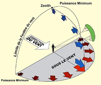 fonctionnement d 39 une voile de traction On bord de fenetre kite