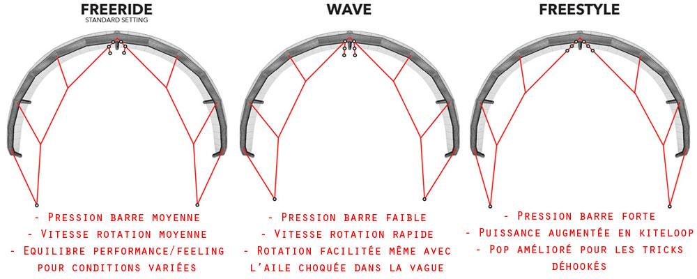 """Bridage """"Variable geometry bridle"""" Ozone Enduro"""